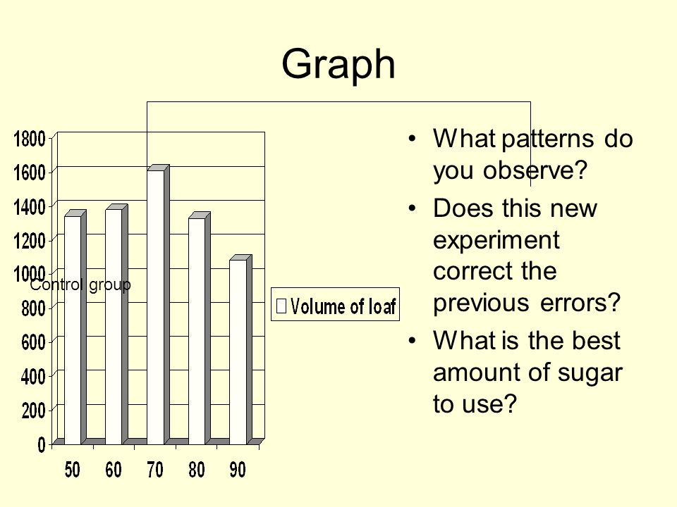 Graph What patterns do you observe? Does this new experiment correct the previous errors? What is the best amount of sugar to use? Control group