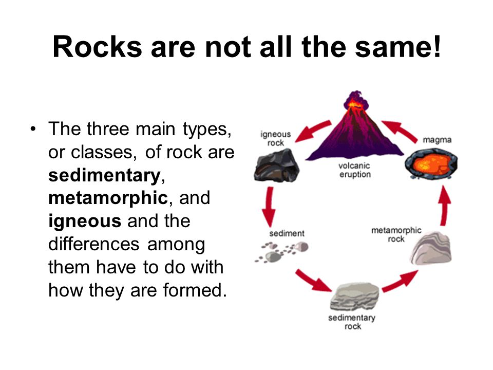 8.8.2 Earth Materials Illustrate the rock cycle and explain how igneous, metamorphic, and sedimentary rocks are formed