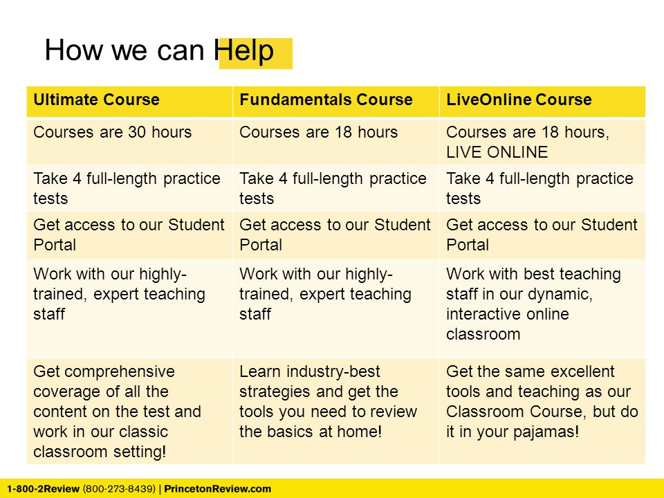 How we can Help Ultimate CourseFundamentals CourseLiveOnline Course Courses are 30 hoursCourses are 18 hoursCourses are 18 hours, LIVE ONLINE Take 4 f