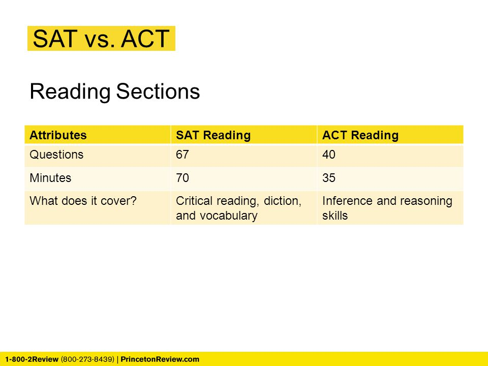SAT vs. ACT Reading Sections AttributesSAT ReadingACT Reading Questions6740 Minutes7035 What does it cover?Critical reading, diction, and vocabulary I