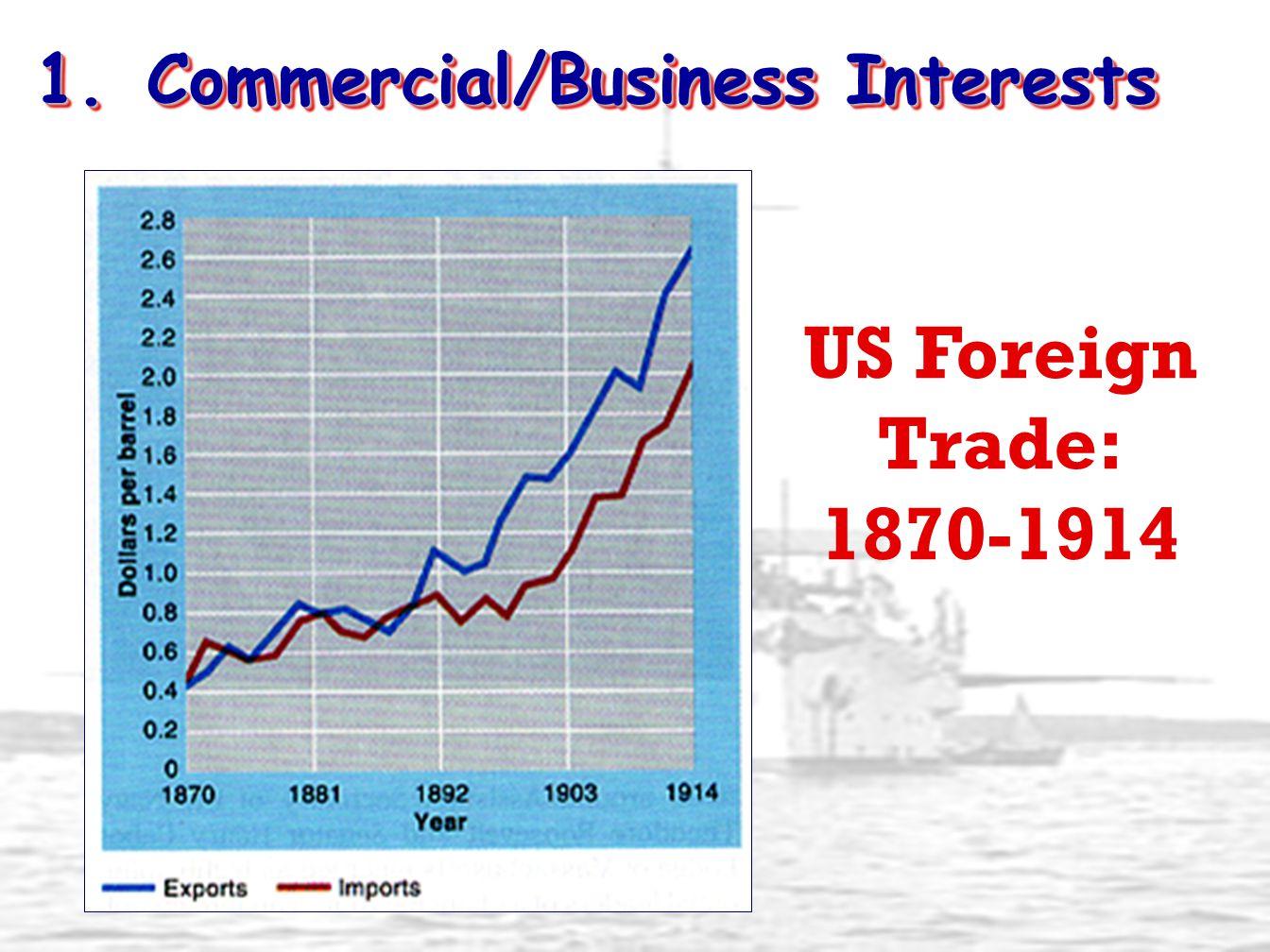 2. Military/Strategic Interests