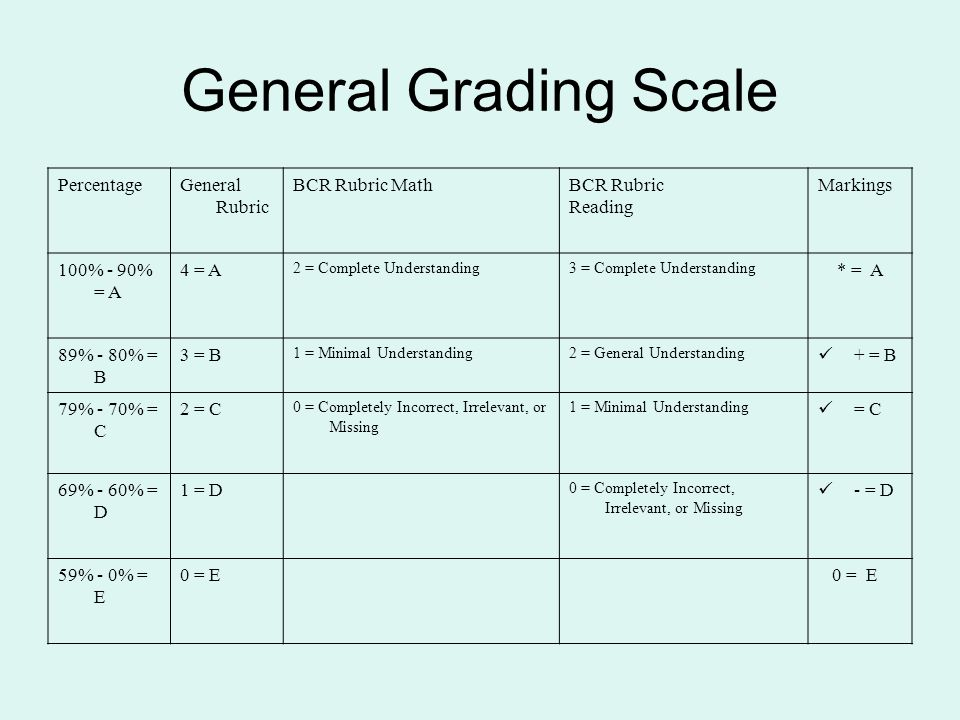 General Grading Scale PercentageGeneral Rubric BCR Rubric MathBCR Rubric Reading Markings 100% - 90% = A 4 = A 2 = Complete Understanding3 = Complete