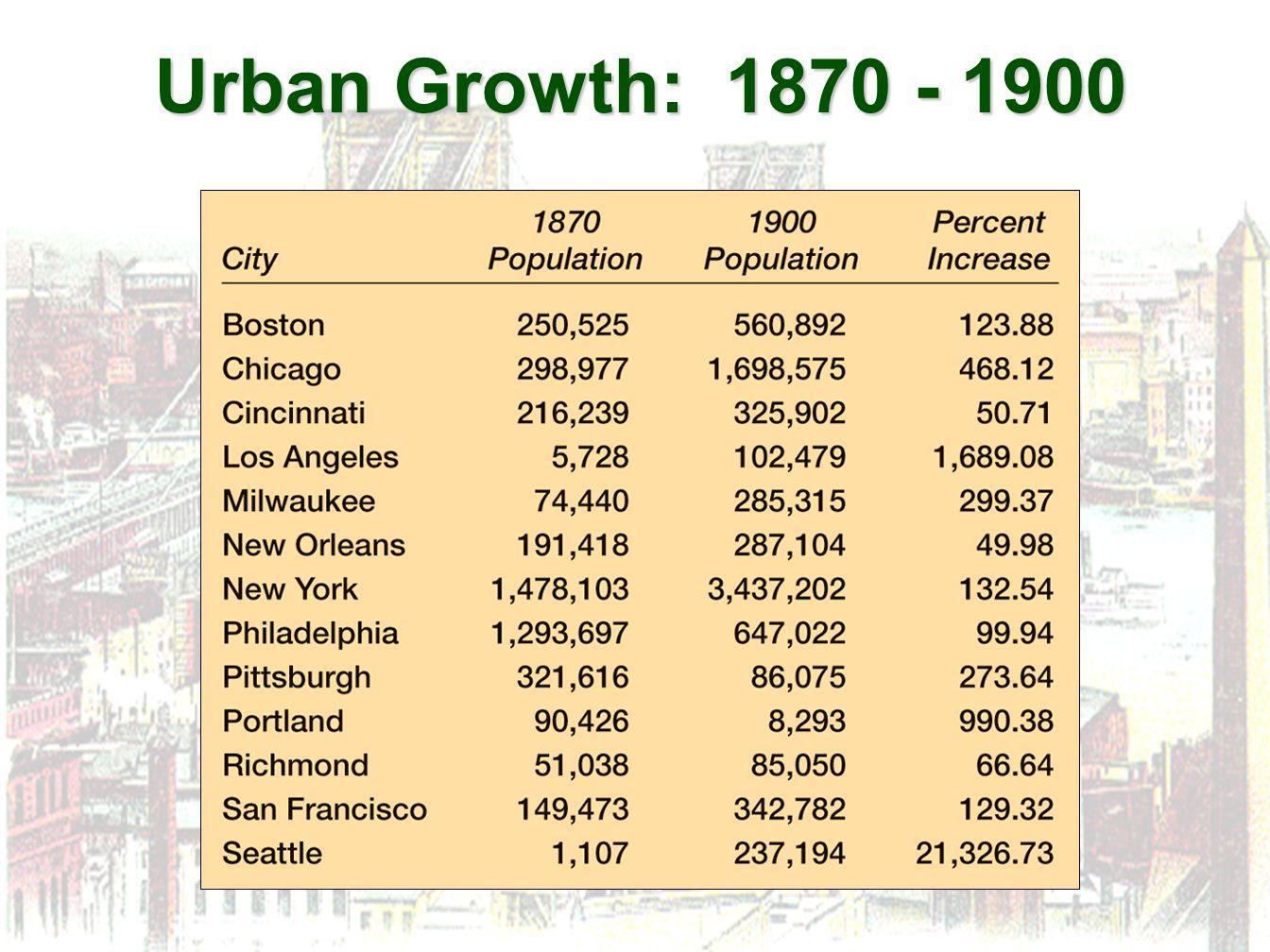 Urban Growth: 1870 - 1900