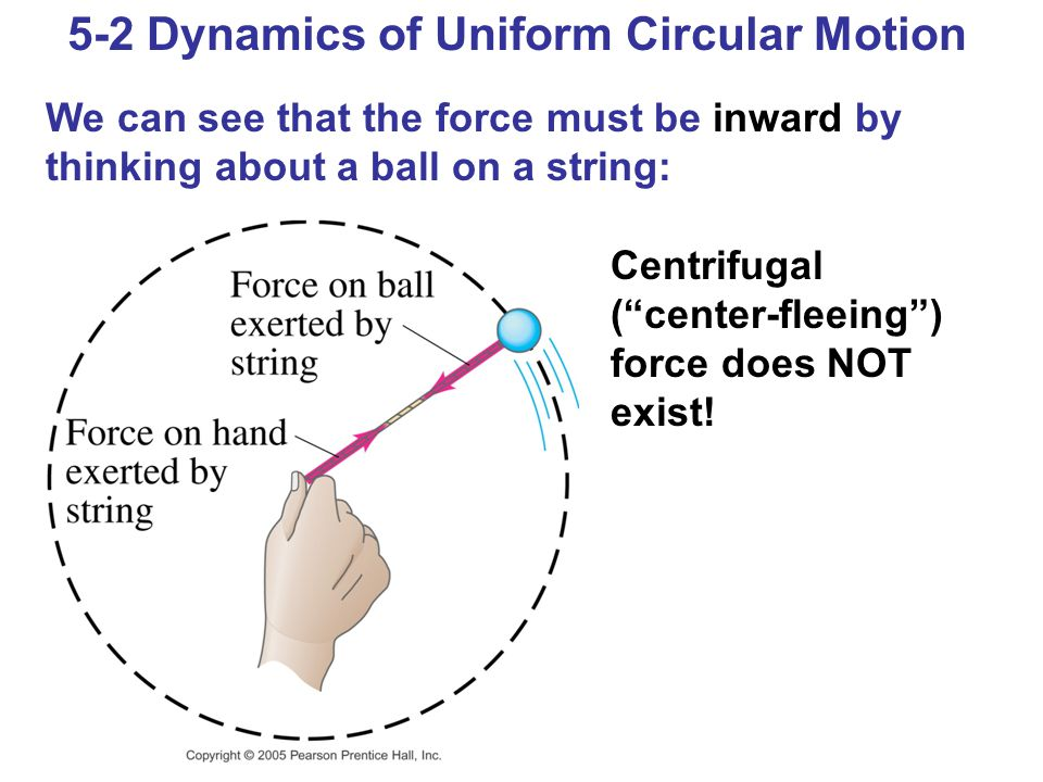 5-2 Dynamics of Uniform Circular Motion We can see that the force must be inward by thinking about a ball on a string: Centrifugal ( center-fleeing ) force does NOT exist!