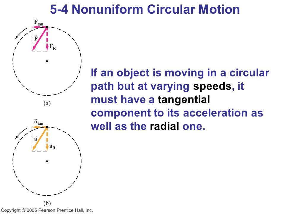 5-4 Nonuniform Circular Motion If an object is moving in a circular path but at varying speeds, it must have a tangential component to its acceleratio