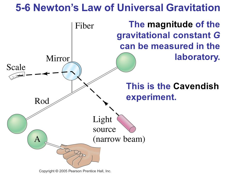 5-6 Newton's Law of Universal Gravitation The magnitude of the gravitational constant G can be measured in the laboratory.
