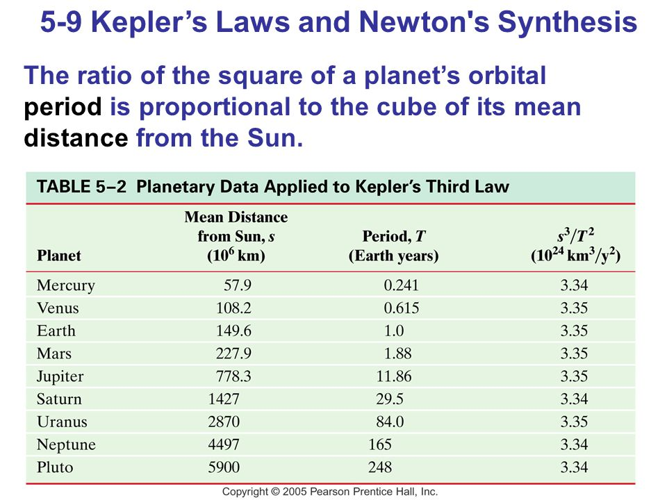 5-9 Kepler's Laws and Newton s Synthesis The ratio of the square of a planet's orbital period is proportional to the cube of its mean distance from the Sun.