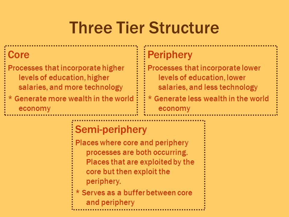 Three Tier Structure Core Processes that incorporate higher levels of education, higher salaries, and more technology * Generate more wealth in the wo
