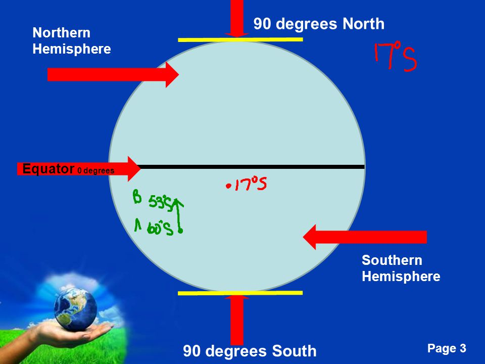 Free Powerpoint Templates Page 4 Longitude: Prime Meridian (PM)= 0 degrees Non Parallel (perpendicular) lines called Meridians Up to 180 degrees East and West 180 degrees is the International Date Line (IDL) Prime Meridian divides Eastern and Western Hemispheres Run North and South Give East and West direction from PM