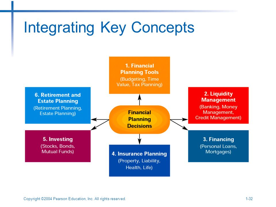 Copyright ©2004 Pearson Education, Inc. All rights reserved.1-32 Integrating Key Concepts