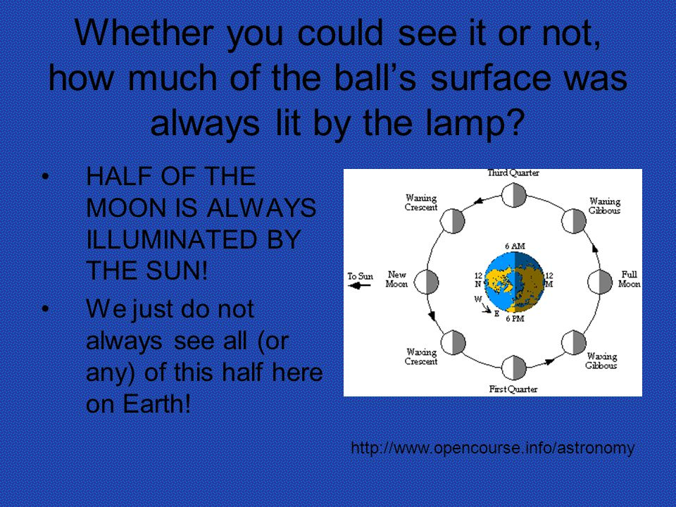 Whether you could see it or not, how much of the ball's surface was always lit by the lamp.