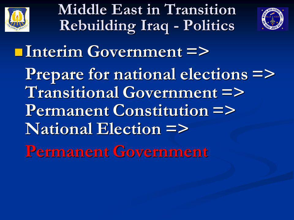 Interim Government => Interim Government => Prepare for national elections => Transitional Government => Permanent Constitution => National Election =