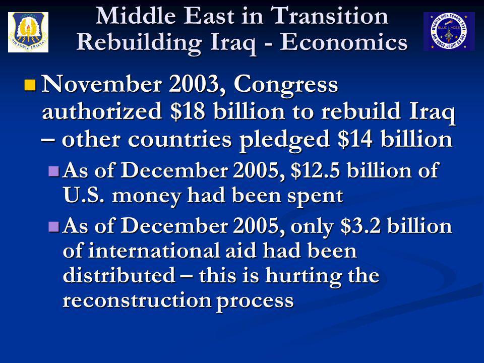 November 2003, Congress authorized $18 billion to rebuild Iraq – other countries pledged $14 billion November 2003, Congress authorized $18 billion to