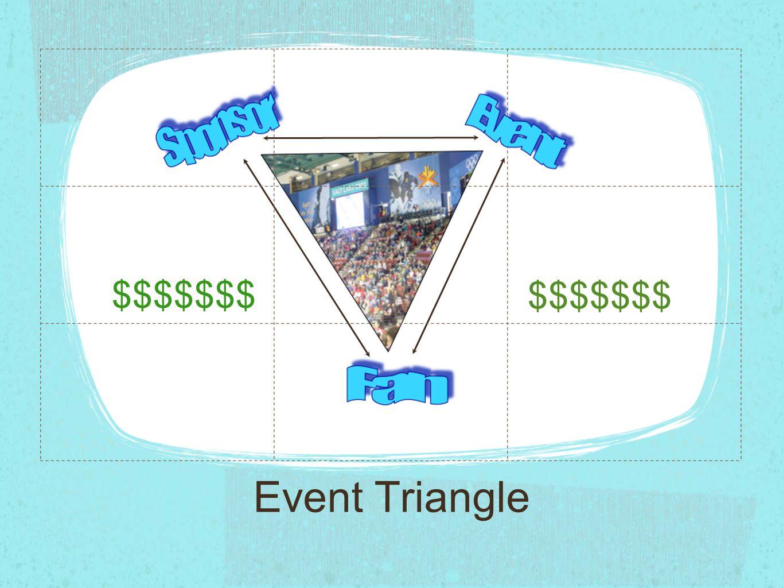 Event Triangle $$$$$$$