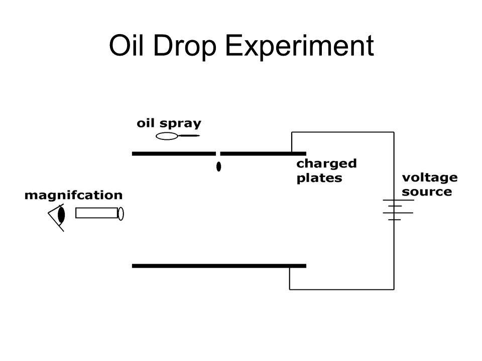 Millikan's Experiment Measured the time it took for an electrically charged oil drop to rise a measured distance when subjected to an electric field M