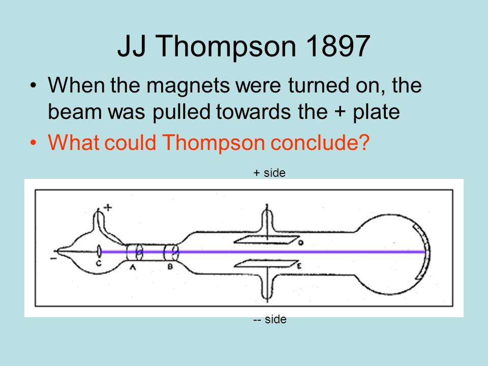 JJ Thompson 1897 When the magnets were turned on, the beam was pulled towards the + plate What could Thompson conclude.