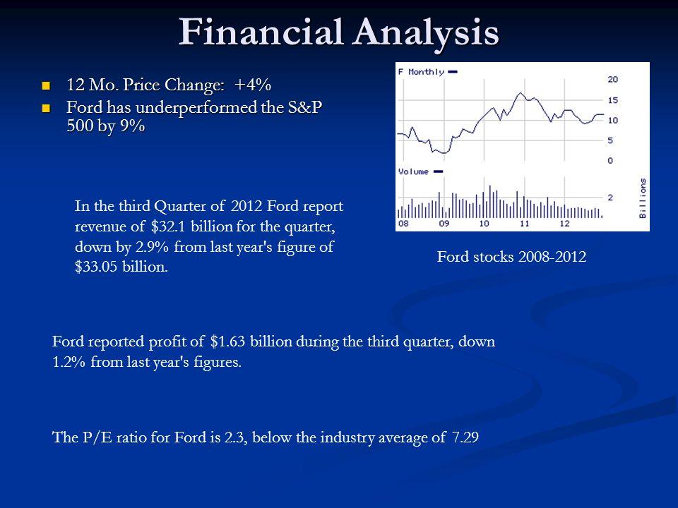 Financial Analysis 12 Mo.Price Change: +4% 12 Mo.
