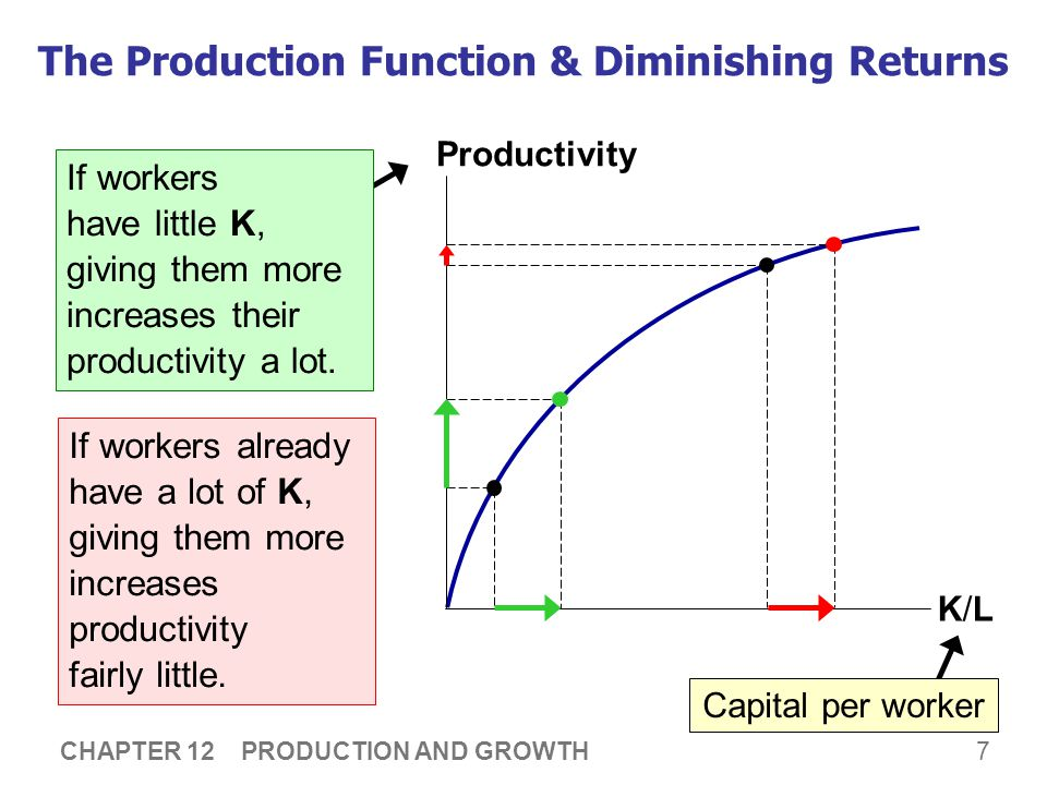 7 CHAPTER 12 PRODUCTION AND GROWTH Output per worker (productivity) The Production Function & Diminishing Returns K/LK/L Productivity Capital per work