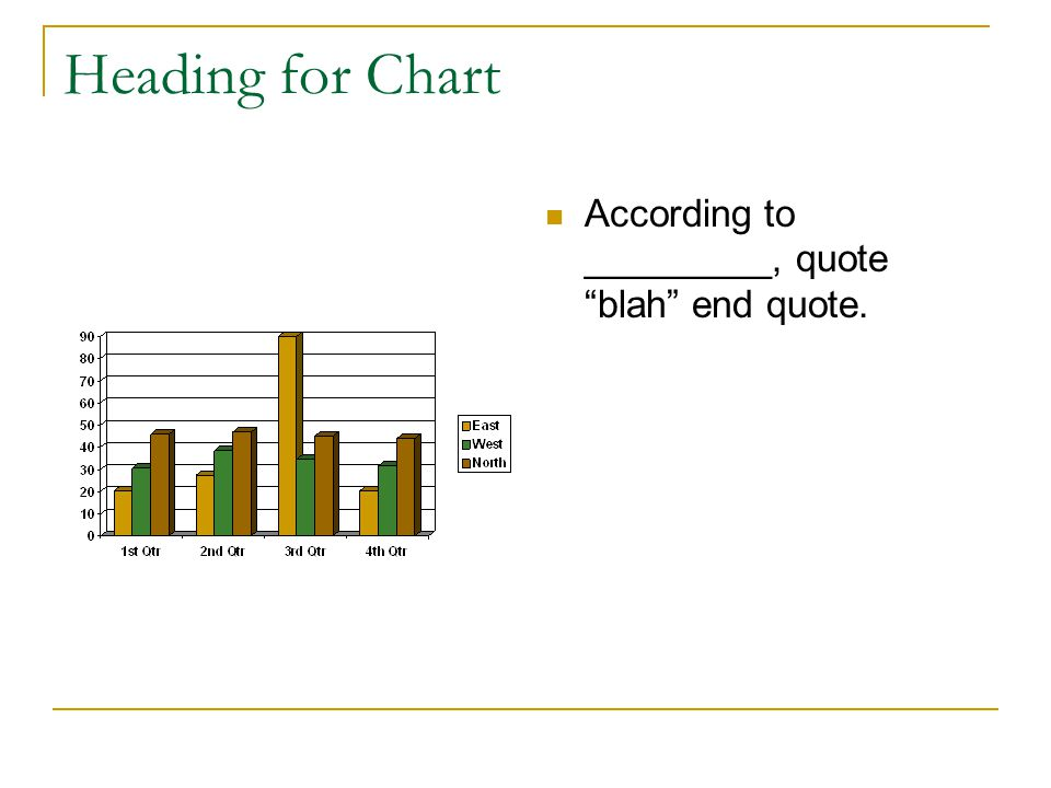 Heading for Chart According to _________, quote blah end quote.