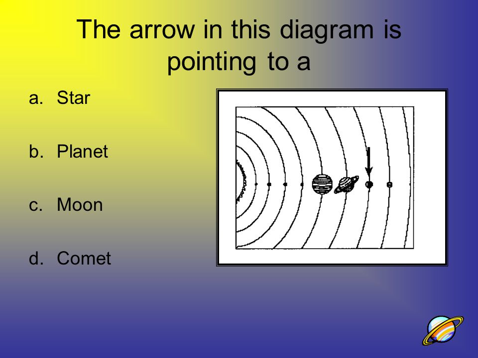 The arrow in this diagram is pointing to a a.Star b.Planet c.Moon d.Comet