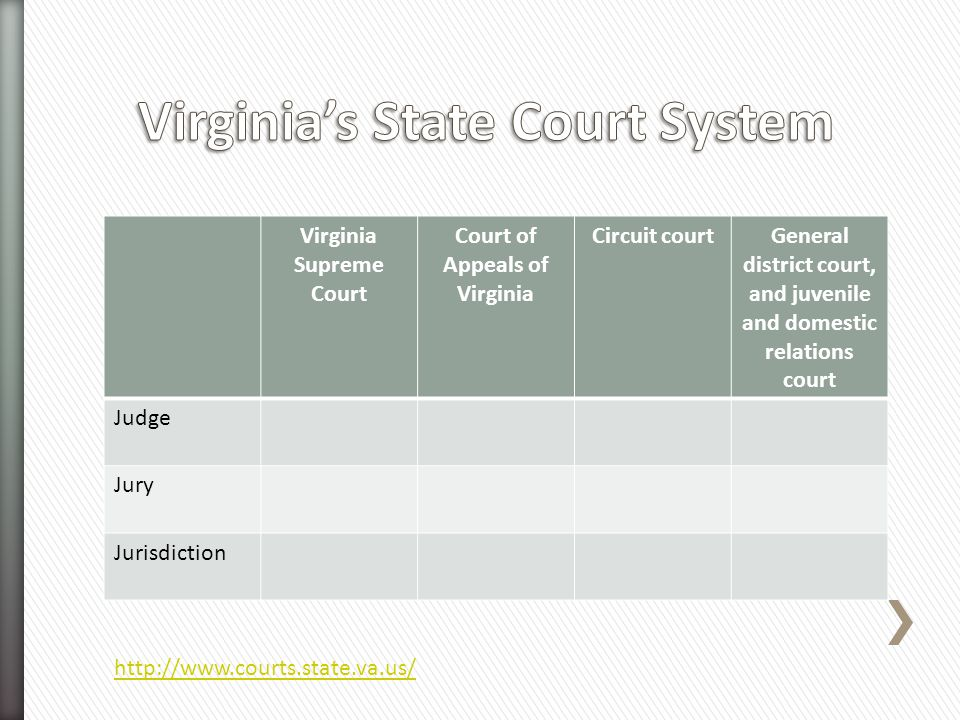Virginia Supreme Court Court of Appeals of Virginia Circuit courtGeneral district court, and juvenile and domestic relations court Judge Jury Jurisdic
