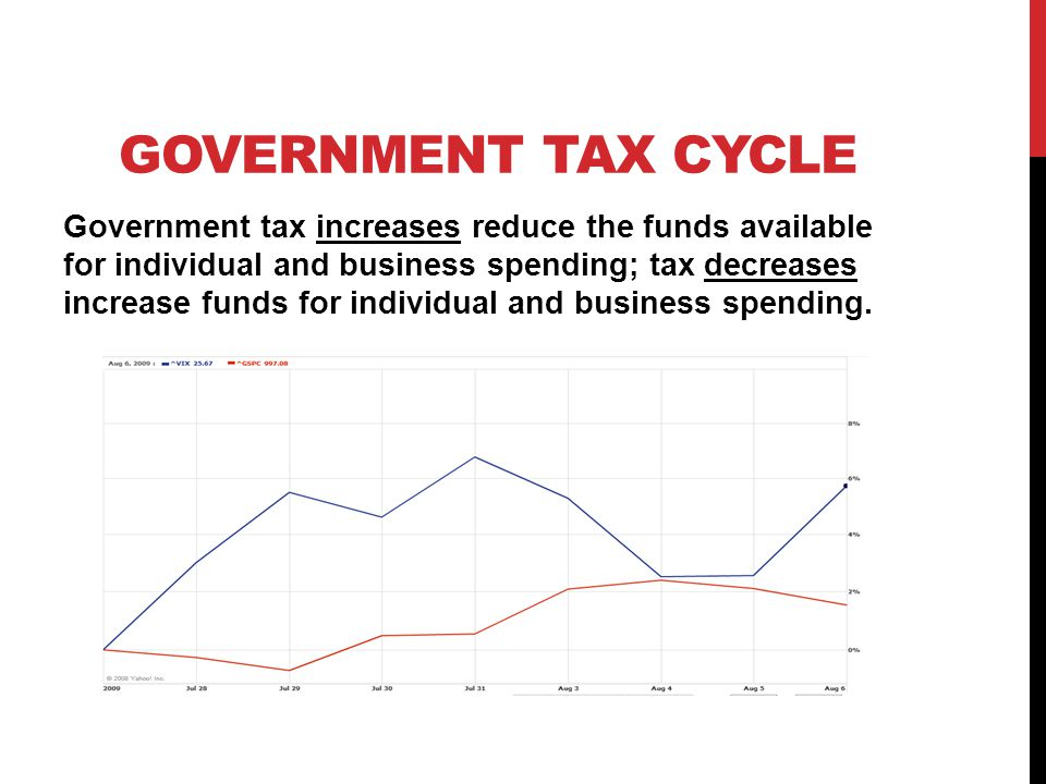 GOVERNMENT BORROWING Increased government borrowing reduces funds available for borrowing by individuals and businesses; decreased government borrowing increases funds available for borrowing by individuals and businesses.