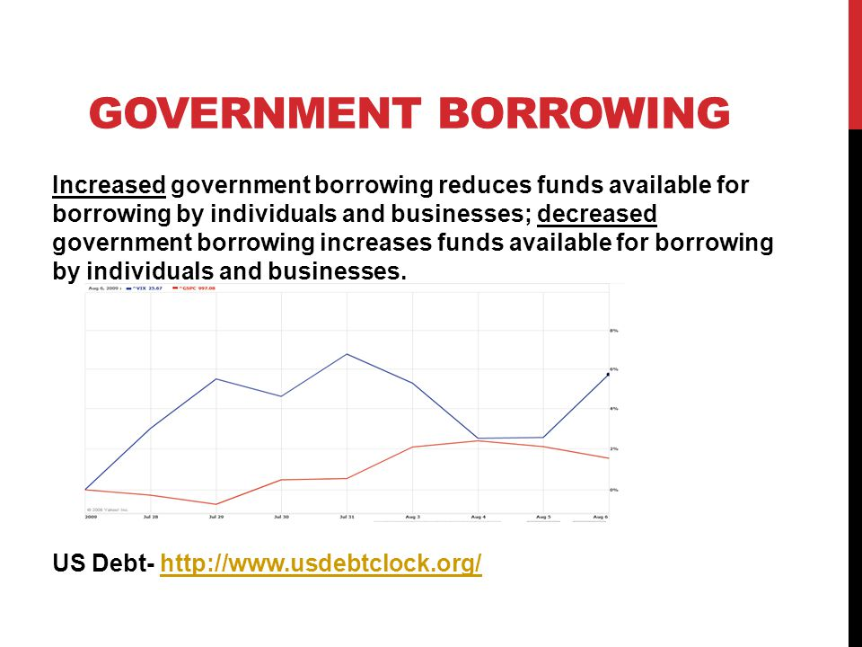 GOVERNMENT SPENDING Increased government spending increases demand, which may increase employment and production; decreased government spending reduces demand, which may result in a slowing of the economy.