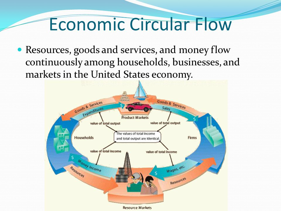 Economic Circular Flow Individual and business saving and investment provide financial capital that can be borrowed for business expansion and increased consumption.