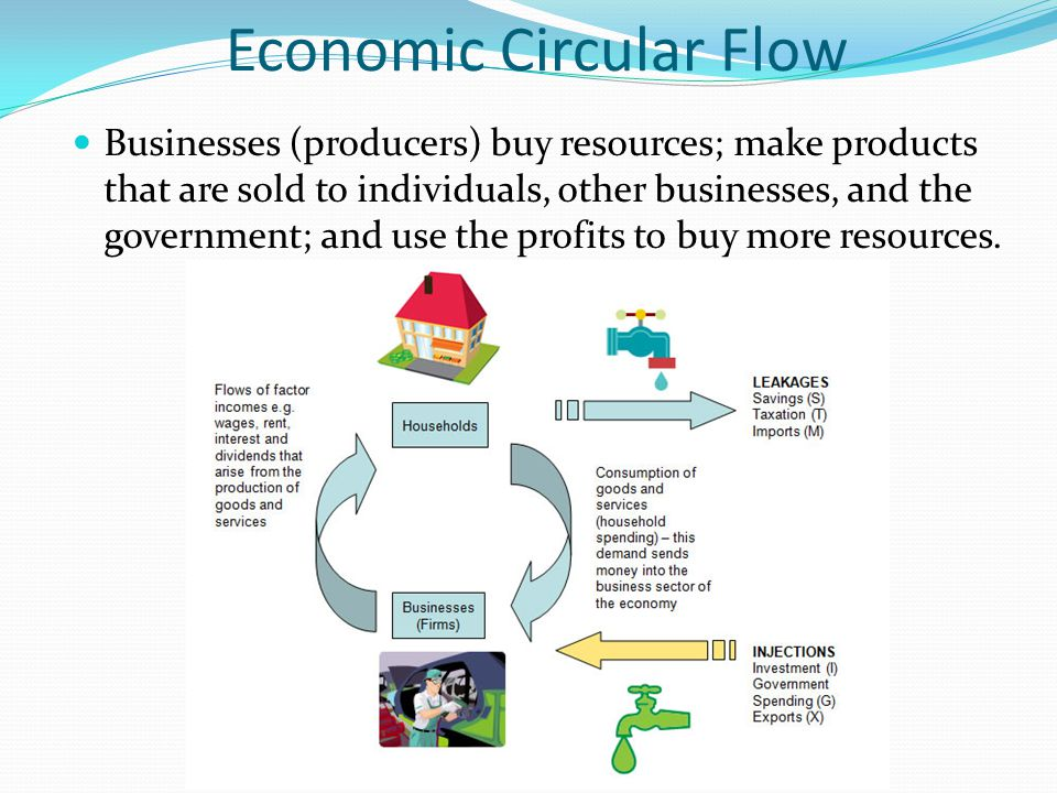 Economic Circular Flow Businesses (producers) buy resources; make products that are sold to individuals, other businesses, and the government; and use