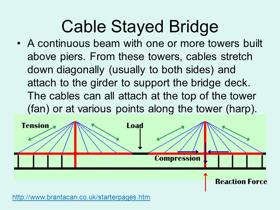 Cable Stayed Bridge A continuous beam with one or more towers built above piers. From these towers, cables stretch down diagonally (usually to both si