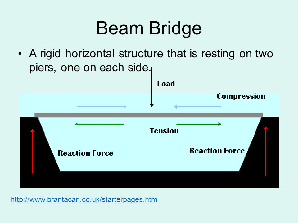 Beam Bridge Typical Span Lengths: 10m - 200m World s Longest: Ponte Costa e Silva, Brazil Total Length: 700m Center Span: 300m