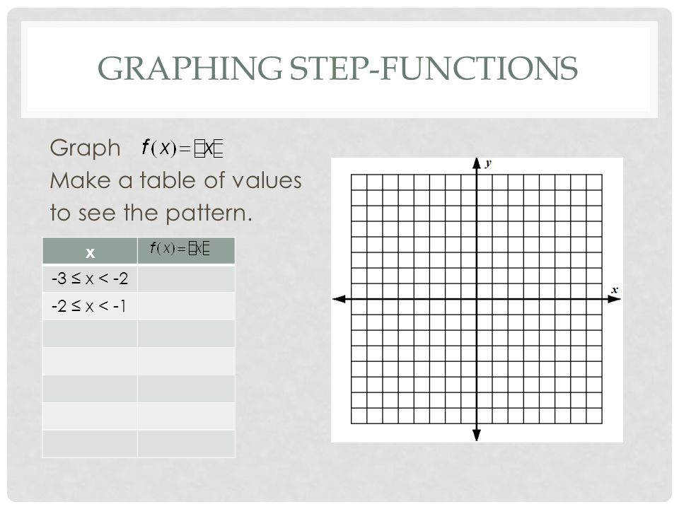 GRAPHING STEP-FUNCTIONS Graph Make a table of values to see the pattern. x -3 ≤ x < -2 -2 ≤ x < -1
