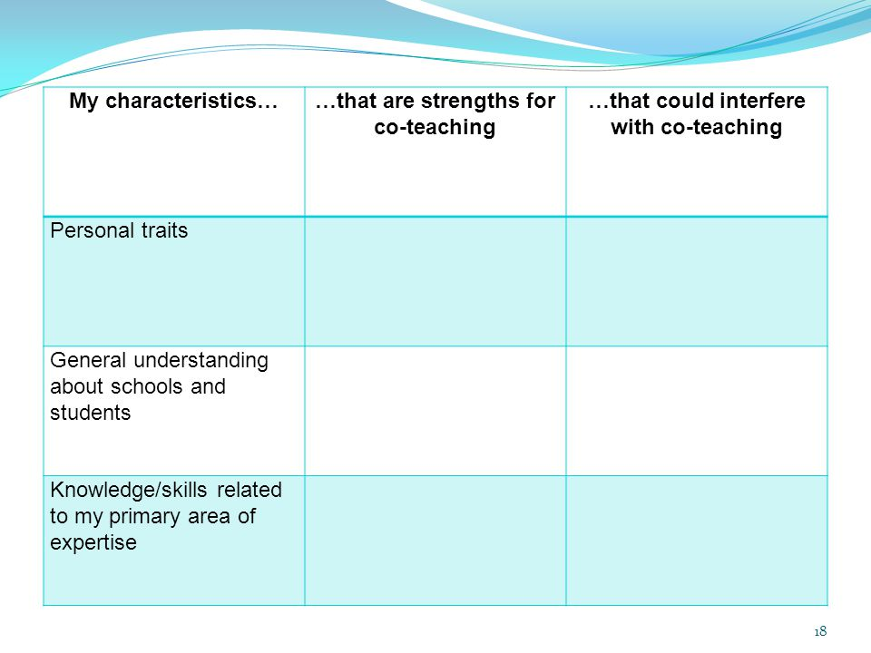 My characteristics……that are strengths for co-teaching …that could interfere with co-teaching Personal traits General understanding about schools and