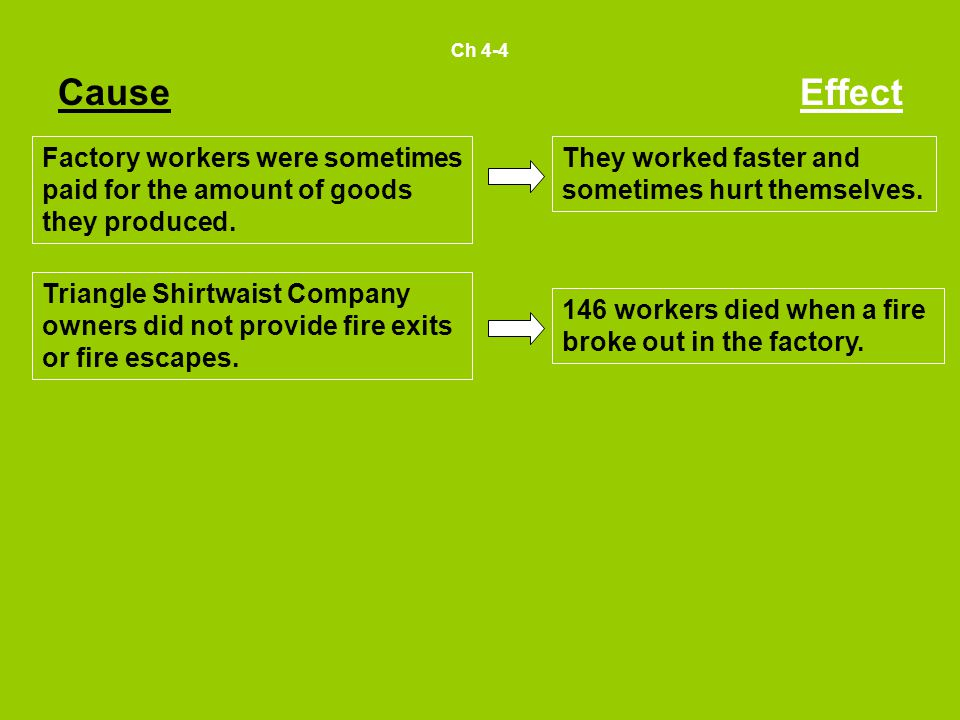 Ch 4-4 CauseEffect Factory workers were sometimes paid for the amount of goods they produced.