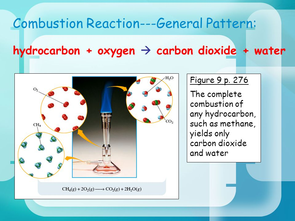 Combustion Reaction---General Pattern: hydrocarbon + oxygen  carbon dioxide + water Figure 9 p.