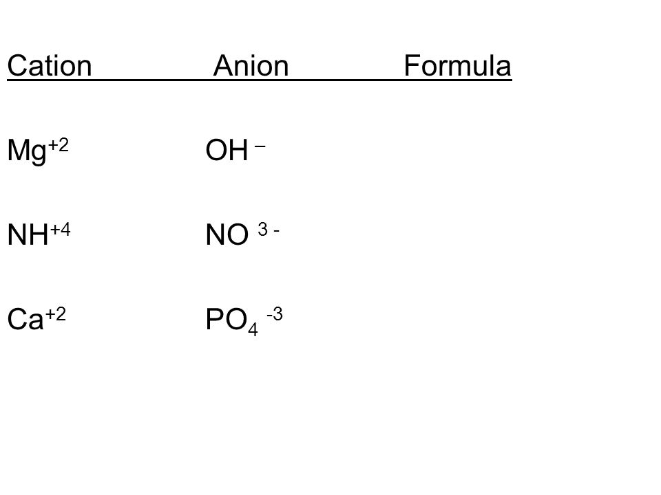 Cation AnionFormula Mg +2 OH – NH +4 NO 3 - Ca +2 PO 4 -3