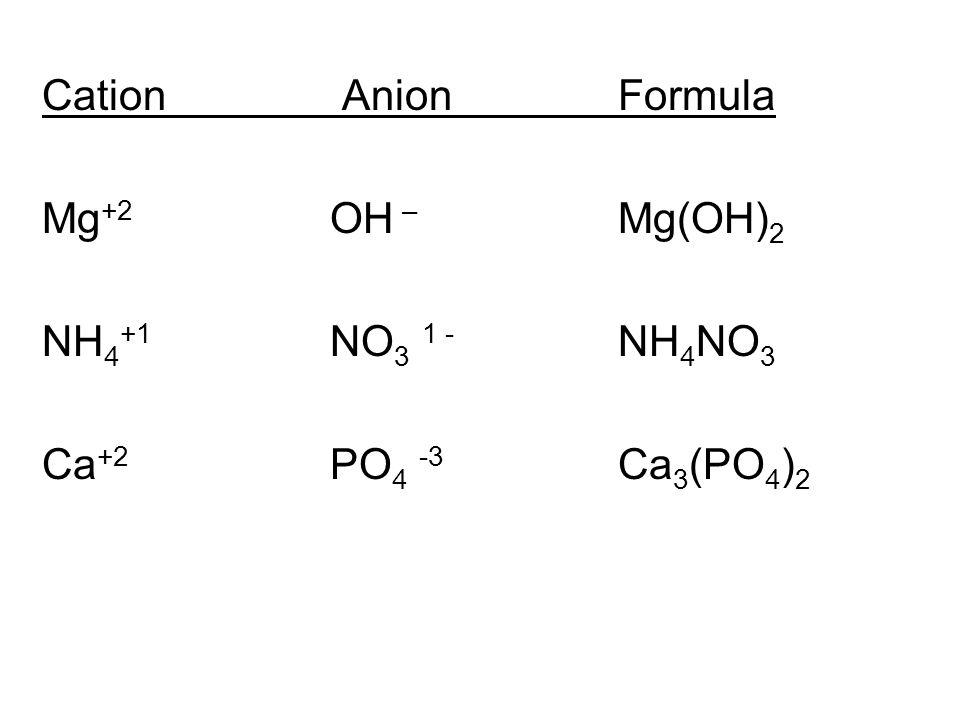 Cation AnionFormula Mg +2 OH – Mg(OH) 2 NH 4 +1 NO 3 1 - NH 4 NO 3 Ca +2 PO 4 -3 Ca 3 (PO 4 ) 2