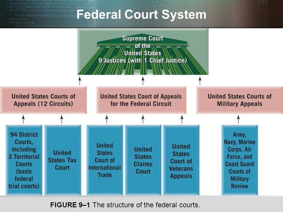 © 2013 by Pearson Higher Education, Inc Upper Saddle River, New Jersey 07458 All Rights Reserved Federal Judiciary Act of 1789 3-Tier Model for Court System Trial courts of limited jurisdiction Trial courts of general jurisdiction Appellate courts  Most states today use the three-tiered structure.