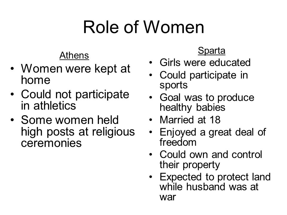 Role of Women Athens Women were kept at home Could not participate in athletics Some women held high posts at religious ceremonies Sparta Girls were e