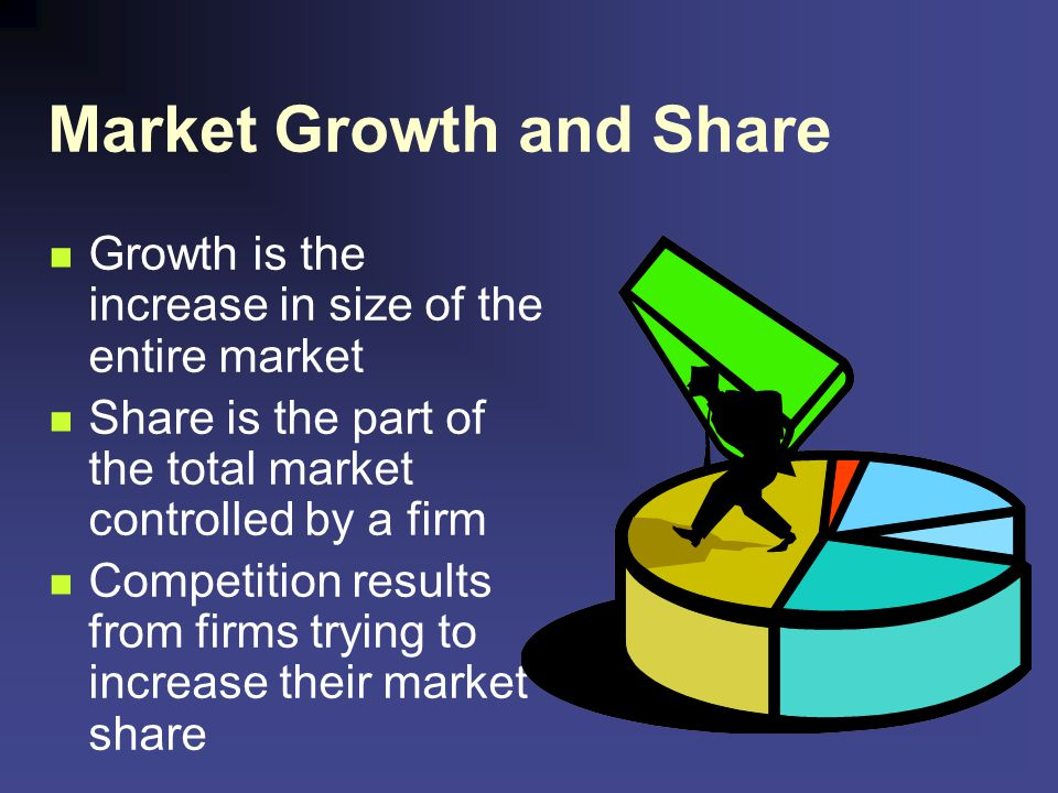Market Growth and Share Growth is the increase in size of the entire market Share is the part of the total market controlled by a firm Competition res