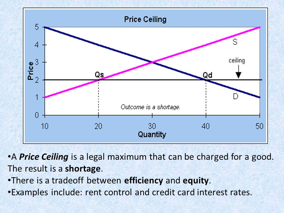A Price Ceiling is a legal maximum that can be charged for a good. The result is a shortage. There is a tradeoff between efficiency and equity. Exampl
