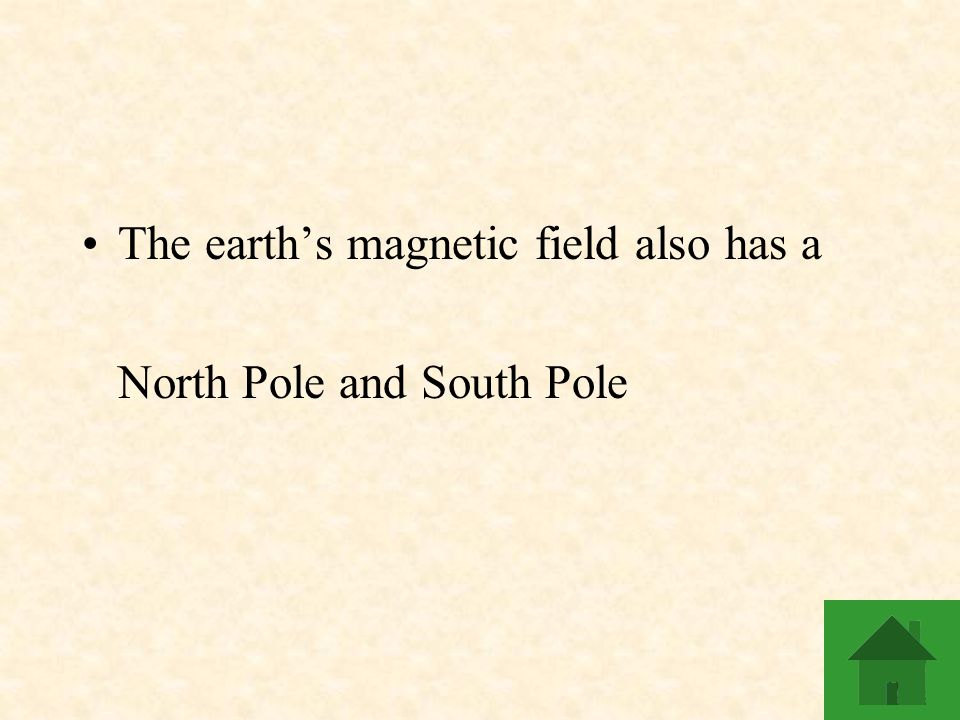 The earth's magnetic field also has a North Pole and South Pole