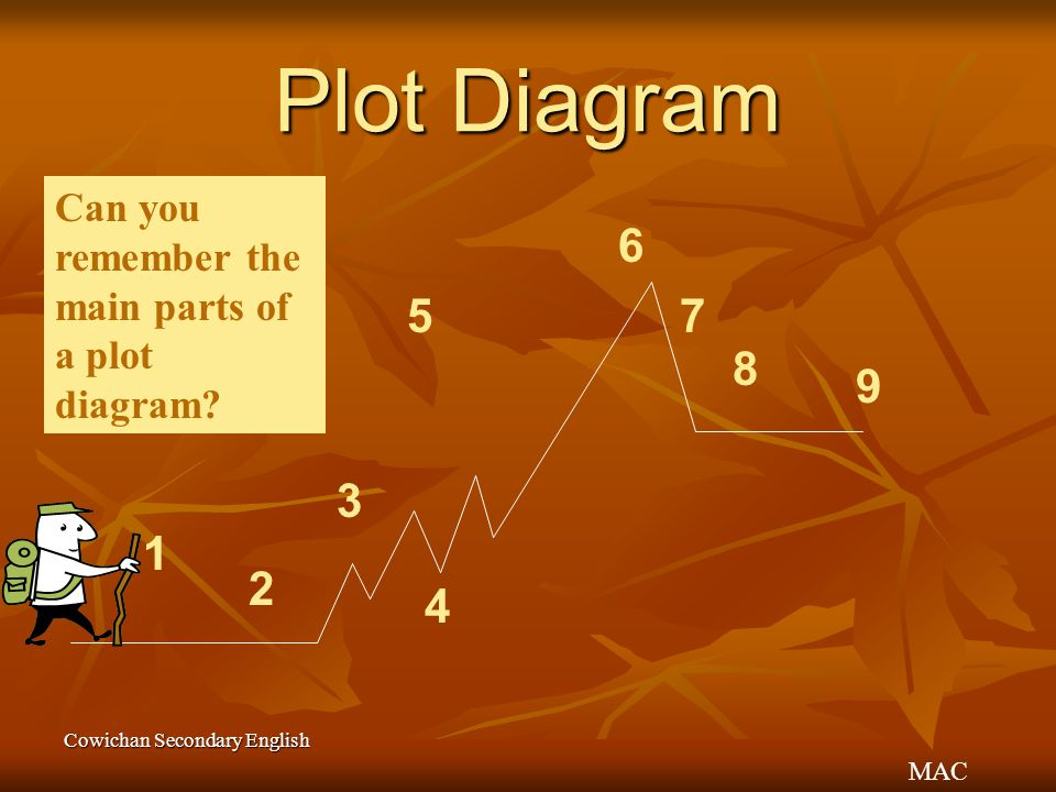 MAC Cowichan Secondary English Plot Diagram 2 1 3 4 6 7 8 9 5 Can you remember the main parts of a plot diagram?