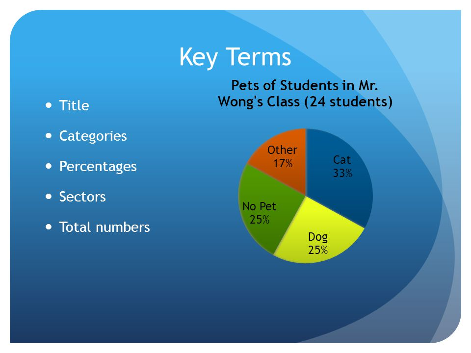 Key Terms Title Categories Percentages Sectors Total numbers