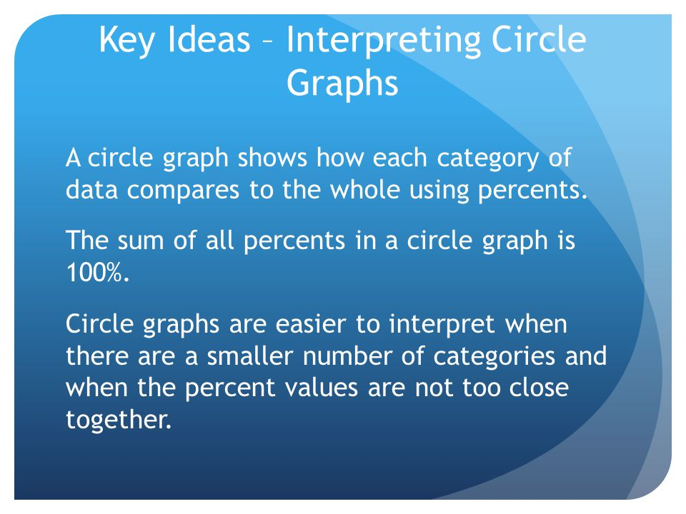 Key Ideas – Interpreting Circle Graphs A circle graph shows how each category of data compares to the whole using percents. The sum of all percents in