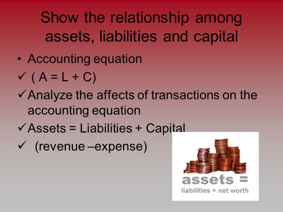 Show the relationship among assets, liabilities and capital Accounting equation ( A = L + C) Analyze the affects of transactions on the accounting equation Assets = Liabilities + Capital (revenue –expense)