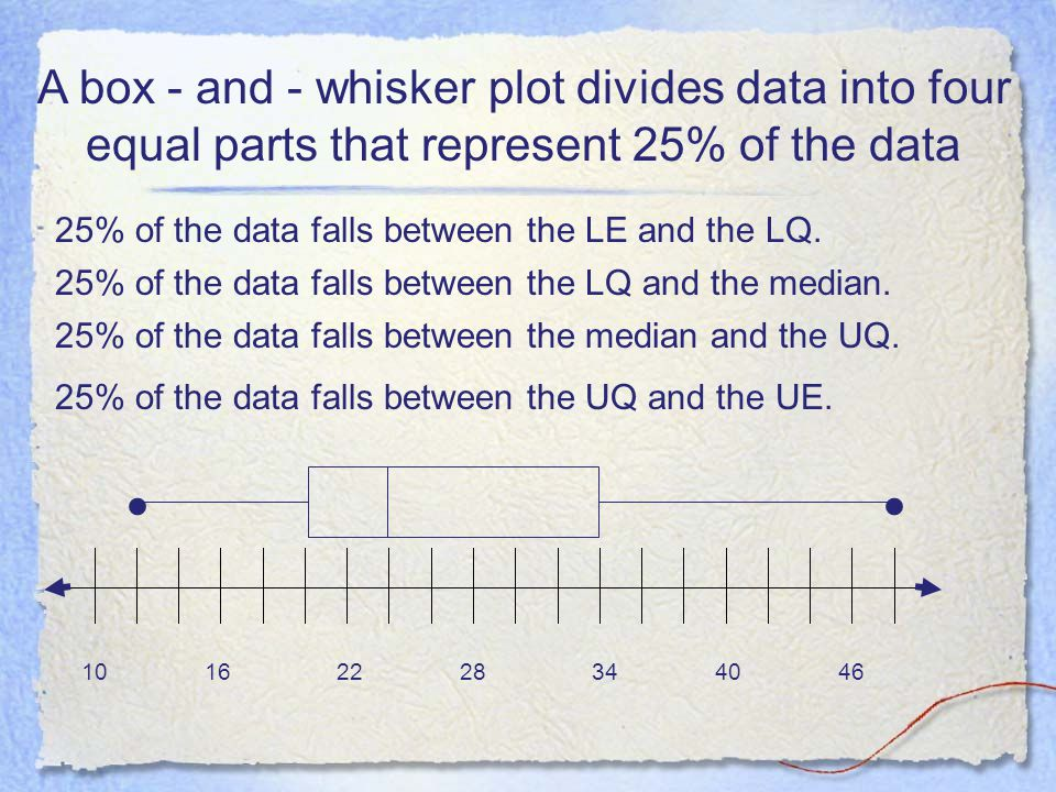 A box - and - whisker plot divides data into four equal parts that represent 25% of the data 10162228344046 25% of the data falls between the LE and the LQ.