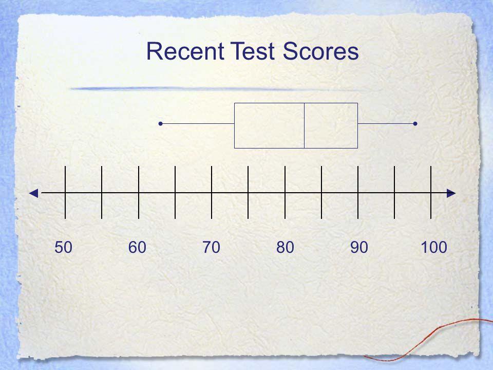 5060708090100 Recent Test Scores