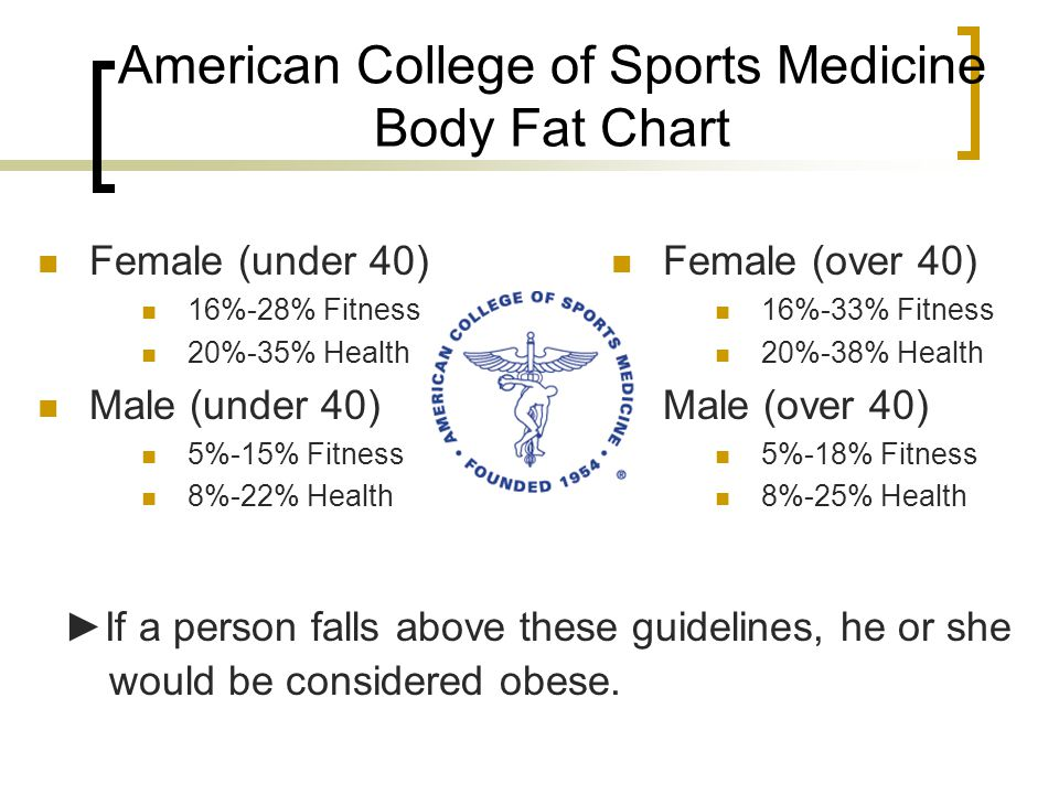 American College of Sports Medicine Body Fat Chart Female (under 40) 16%-28% Fitness 20%-35% Health Male (under 40) 5%-15% Fitness 8%-22% Health ►If a