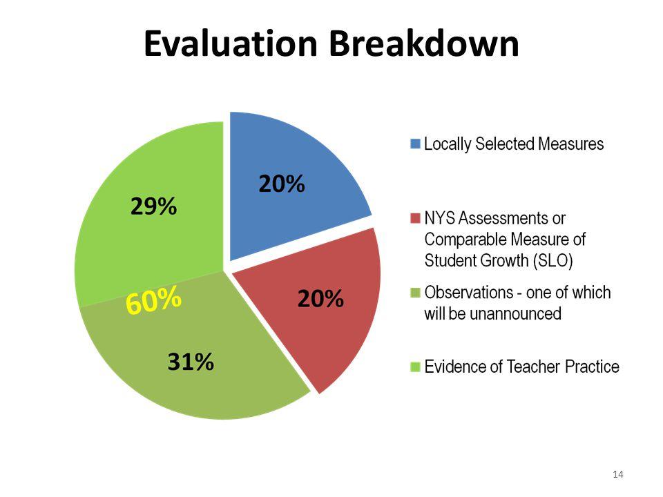 60% Evaluation Breakdown 14